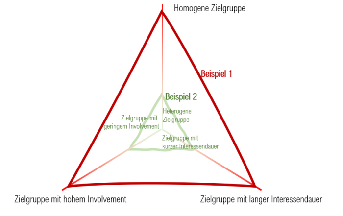 Social Media Zielgruppen Triade