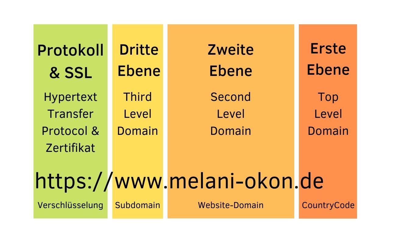 Domain Melani Okon Online Marketing